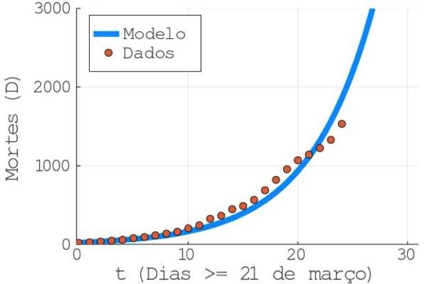 Description: ráfico elaborado pelo físico Askery Canabarro mostra evolução dos dados reais e do modelo até 15 de abril